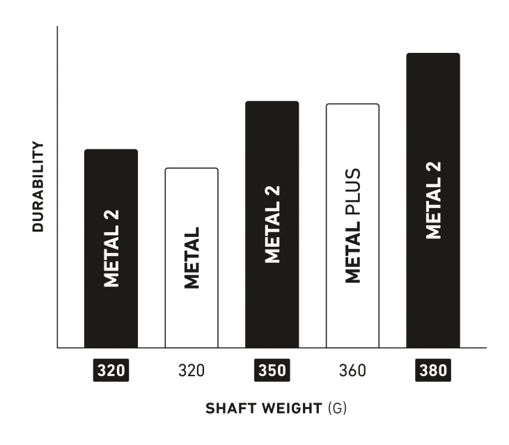 StringKing Metal 2 Defense Lacrosse Shaft Weight Comparison Chart