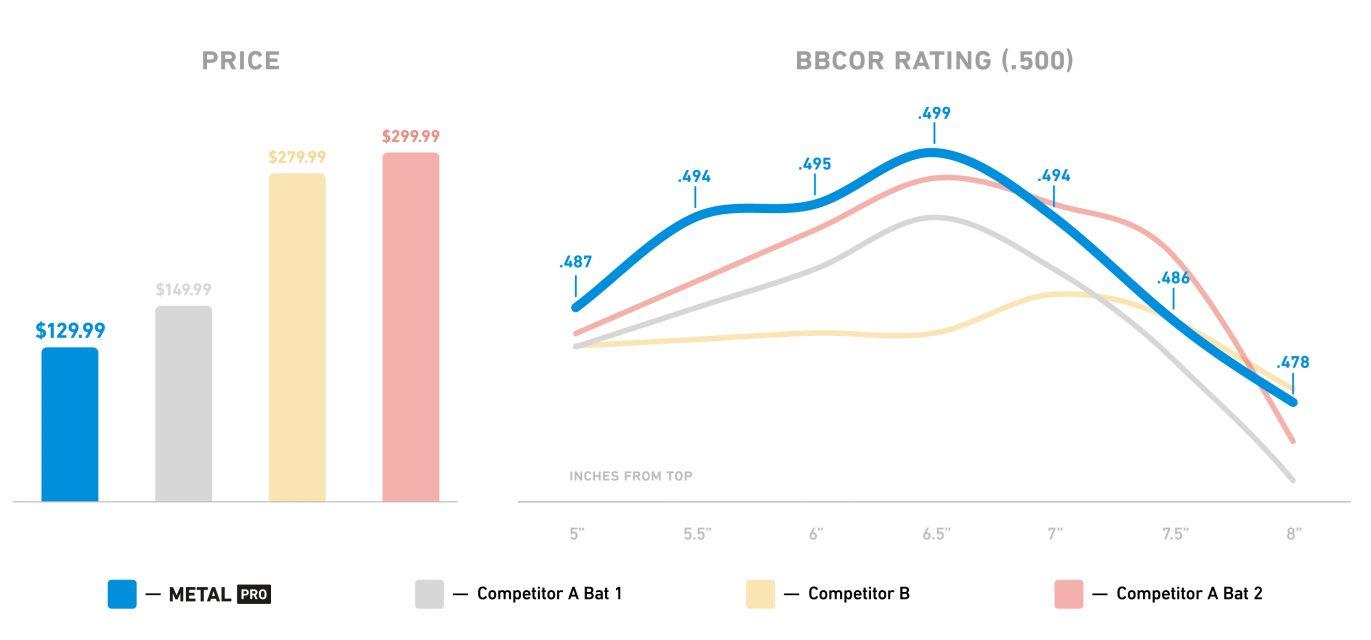 StringKing Metal Pro BBCOR Alloy Baseball Bat Competitor Comparison