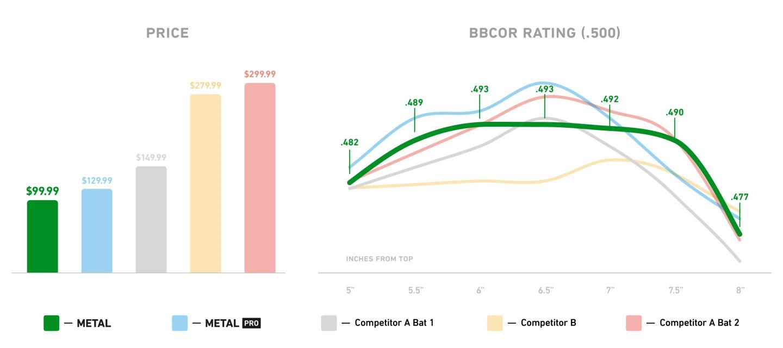 StringKing Metal BBCOR Baseball Bat Price Performance Comparison